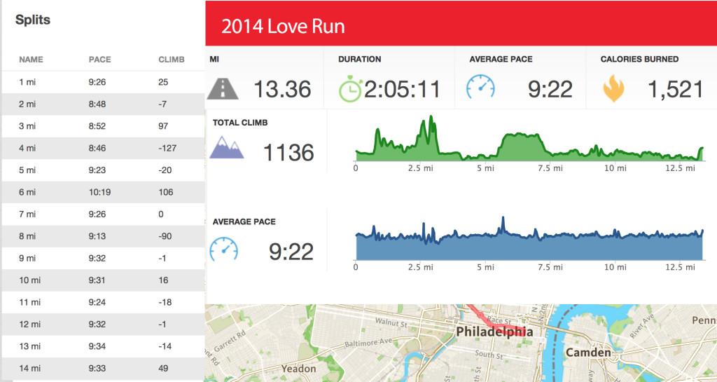 2014-love-run-stats