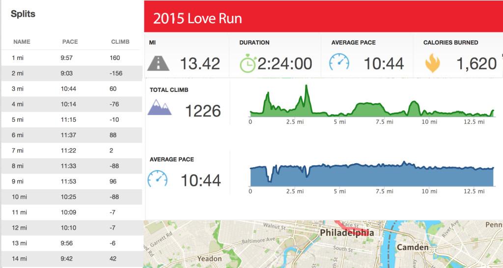 2015-love-run-stats